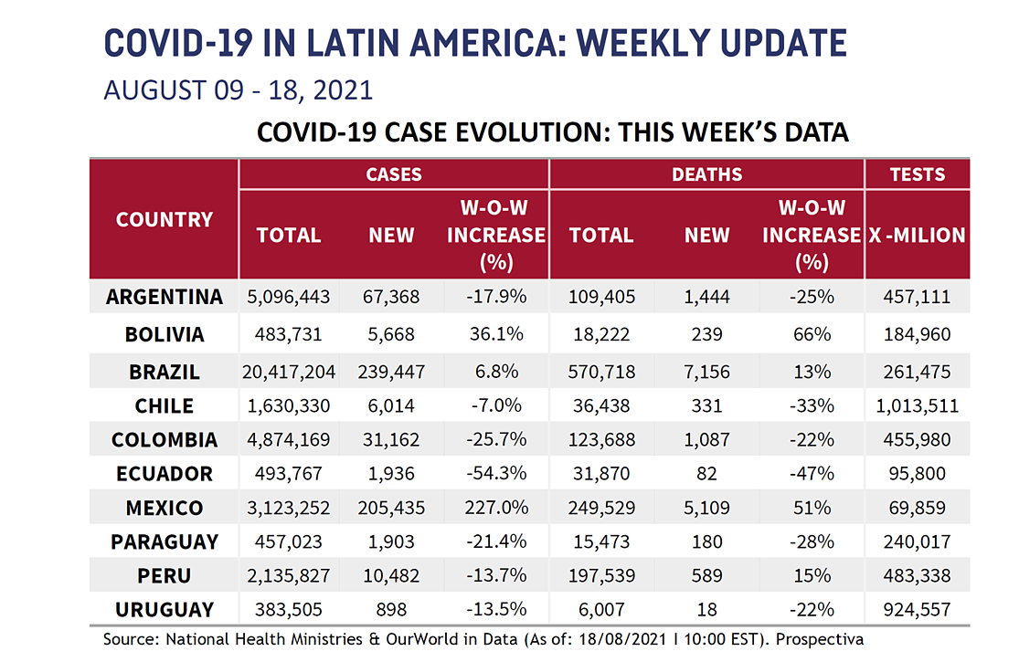 LATAM Chart for August 20 2021