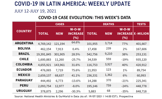 LATAM Chart for July 22 2021