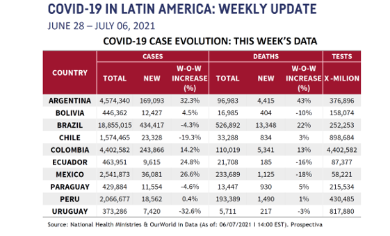 LATAM Chart for July 9 2021