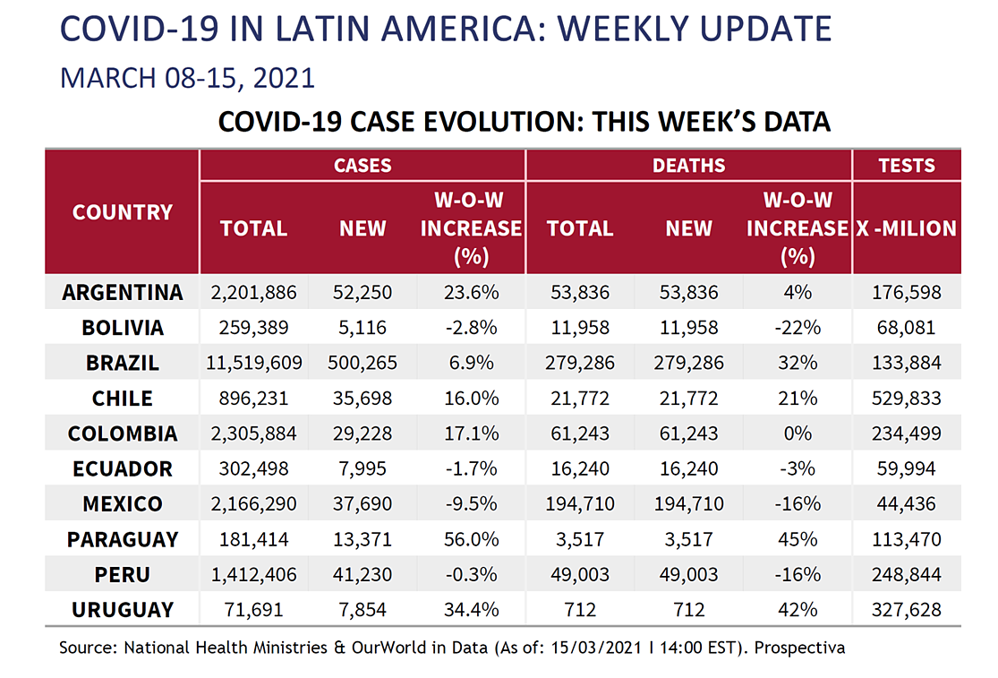 LATAM Chart for March 19th