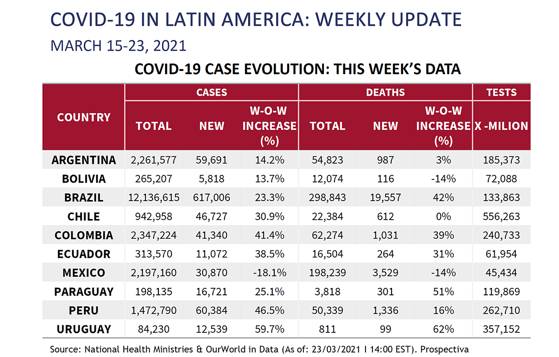 LATAM Chart for March 26th