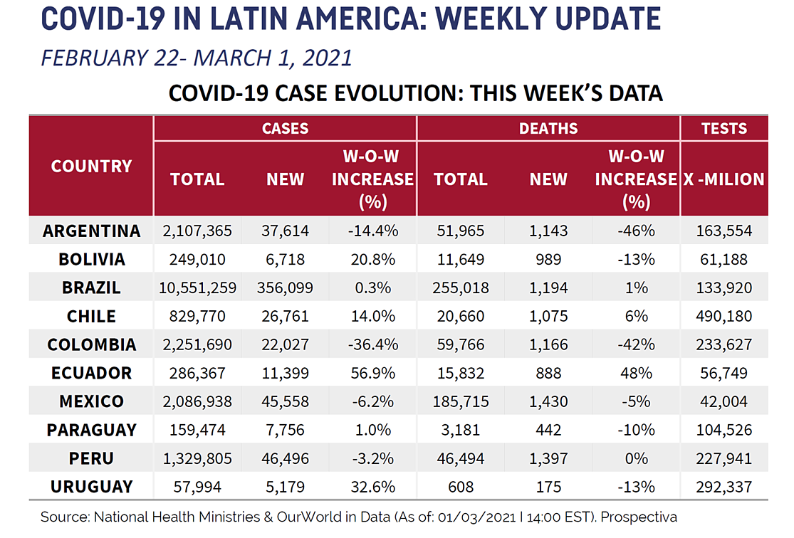 LATAM Chart for March 5th