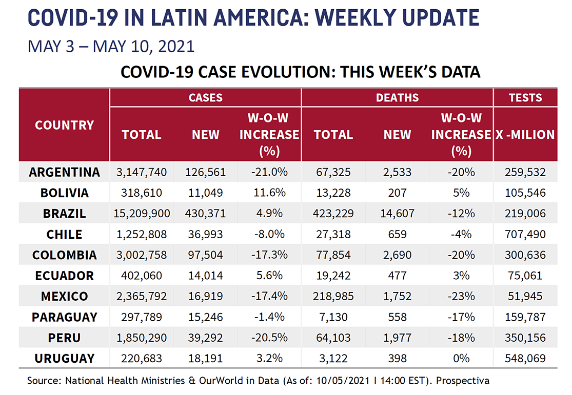LATAM Chart for May 15th
