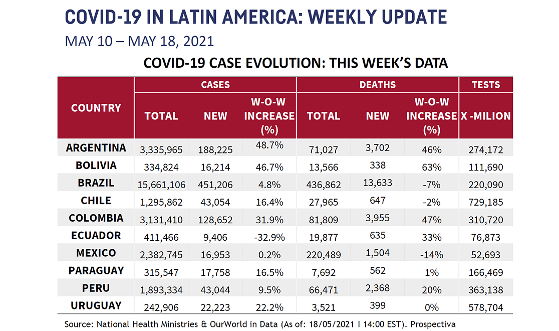 LATAM Chart for May 20 2021