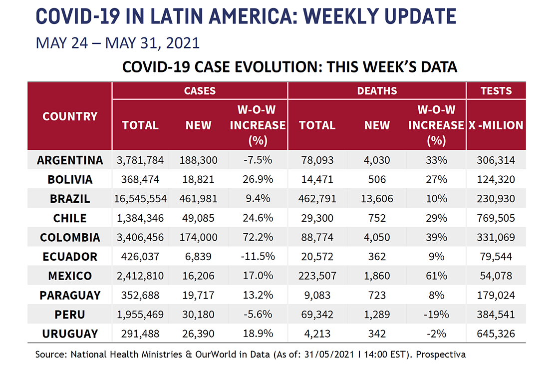 LATAM Chart for May 31 2021-1