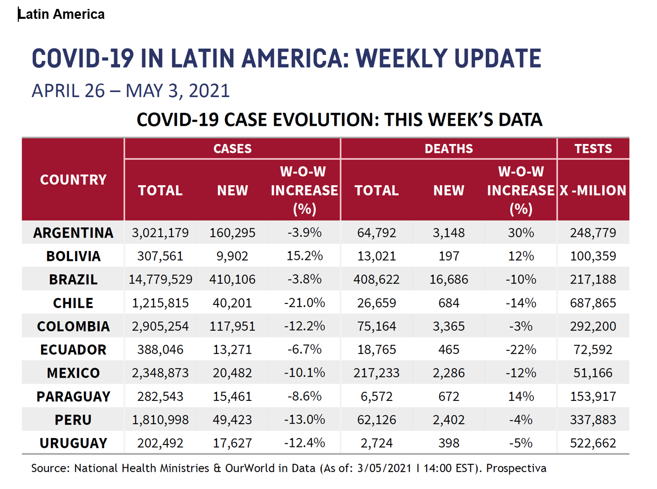 LATAM Chart for May 7 2021