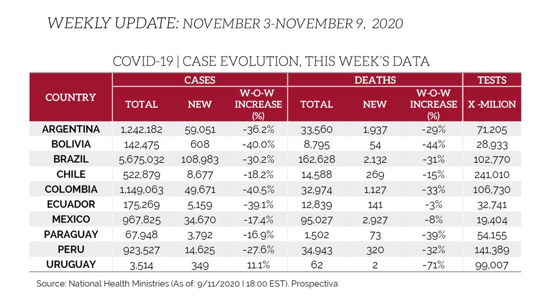 LATAM Chart for November 13th